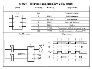 S_ODT – opóźnienie załączenia  ( On-Delay Timer)