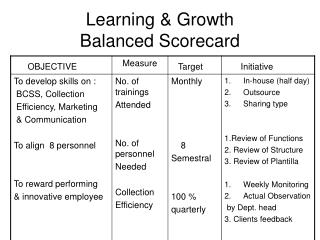 Learning & Growth  Balanced Scorecard