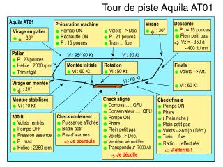 Tour de piste Aquila AT01