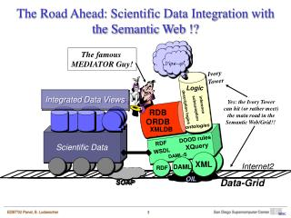 The Road Ahead: Scientific Data Integration with the Semantic Web !?