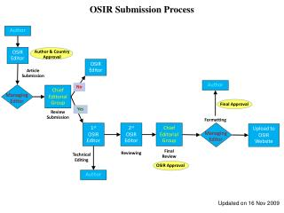 OSIR Submission Process