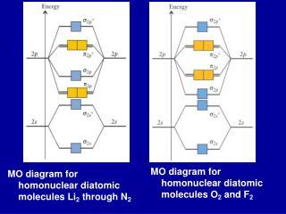 MO diagram for homonuclear diatomic molecules Li 2 through N 2
