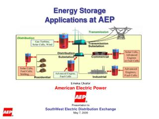 Energy Storage  Applications  at AEP