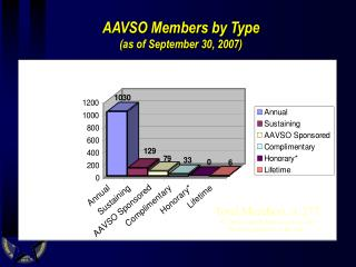AAVSO Members by Type (as of September 30, 2007)