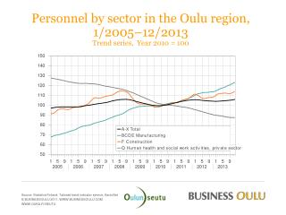 Personnel by sector in the Oulu region, 1/2005 –12/2013  Trend series,  Year 2010 = 100