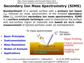 Secondary Ion Mass Spectrometry (SIMS)