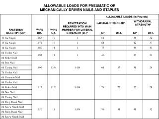 ALLOWABLE LOADS FOR PNEUMATIC OR                                                                MECHANICALLY DRIVEN NAIL
