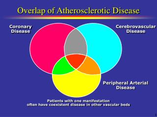 Overlap of Atherosclerotic Disease