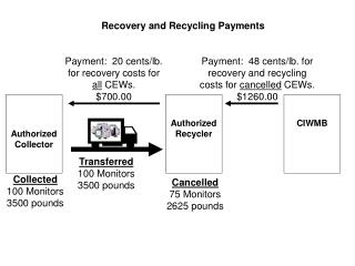 Recovery and Recycling Payments