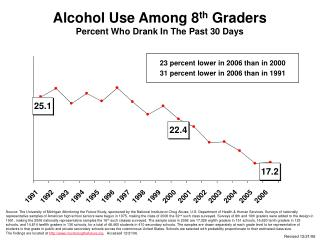 Alcohol Use Among 8 th  Graders Percent Who Drank In The Past 30 Days