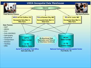 USDA Geospatial Data Warehouse