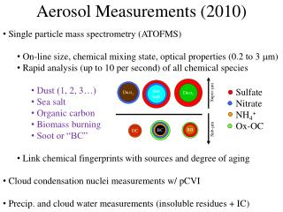 Aerosol Measurements (2010)
