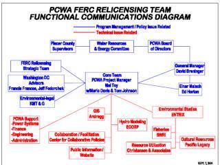 PCWA Study Plan