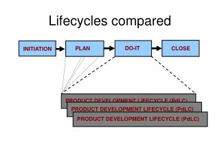 Lifecycles compared