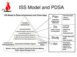 ISS Model and PDSA