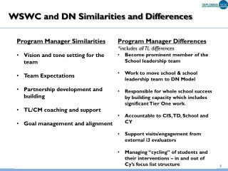 WSWC and DN Similarities and Differences