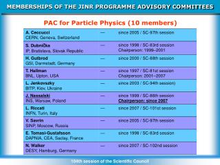 MEMBERSHIPS OF THE JINR PROGRAMME ADVISORY COMMITTEES