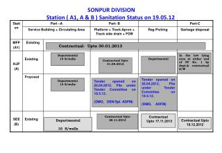SONPUR DIVISION Station ( A1, A & B ) Sanitation Status on 19.05.12