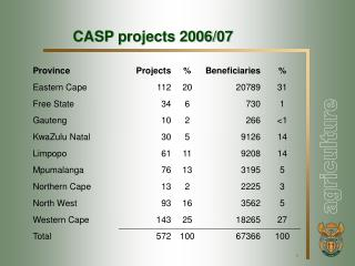 CASP projects 2006/07