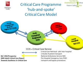 Critical Care Retrieval- safe inter-hospital  critically ill patient transport