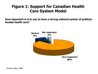 Figure 1: Support for Canadian Health Care System Model