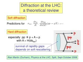 Diffraction at the LHC:   a theoretical review