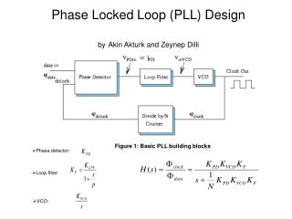 Phase Locked Loop (PLL) Design by Akin Akturk and Zeynep Dilli