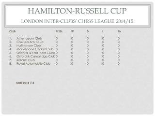 HAMILTON-RUSSELL CUP LONDON INTER-CLUBS' CHESS LEAGUE 2014/15