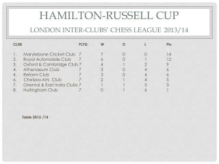 HAMILTON-RUSSELL CUP LONDON INTER-CLUBS' CHESS LEAGUE 2013/14