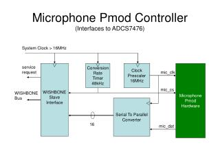 Microphone Pmod Controller (Interfaces to ADCS7476)