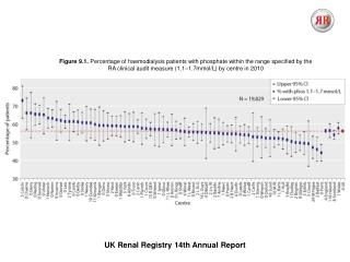 UK Renal Registry  14th  Annual Report