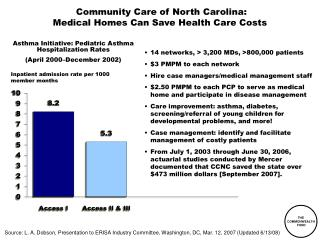 Community Care of North Carolina:  Medical Homes Can Save Health Care Costs