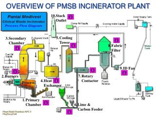 OVERVIEW OF PMSB INCINERATOR PLANT