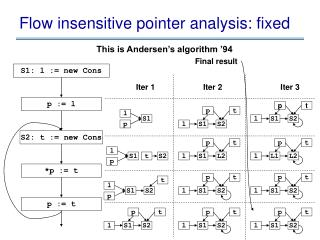 Flow insensitive pointer analysis: fixed