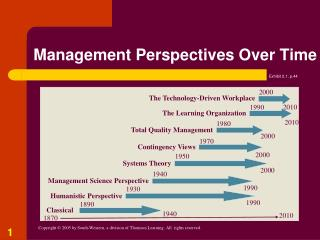 Management Perspectives Over Time