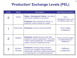 'Production' Exchange Levels (PEL)
