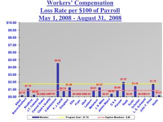 Workers' Compensation Loss Rate per $100 of Payroll  May 1, 2008 - August 31,  2008