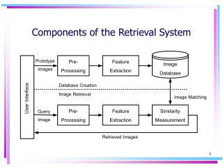 Components of the Retrieval System
