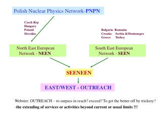 Polish Nuclear Physics Network - PNPN