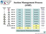 Section Management Process  SMP