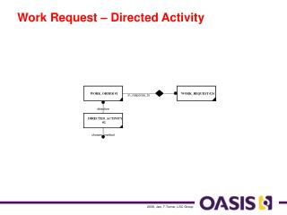 Work Request – Directed Activity