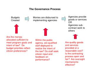 The Governance Process