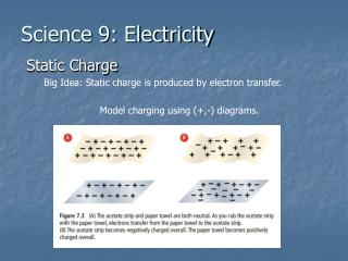Science 9: Electricity