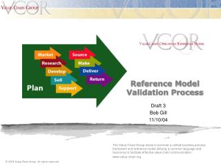 Reference Model  Validation Process