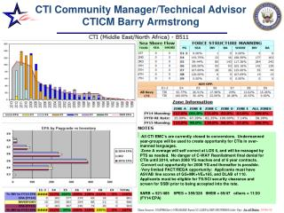 CTI Community Manager/Technical Advisor CTICM Barry Armstrong