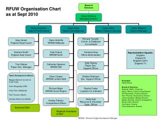 RFUW Organisation Chart as at Sept 2010