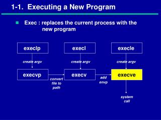 1-1.  Executing a New Program