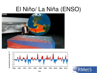 El Niño/ La Niña (ENSO)