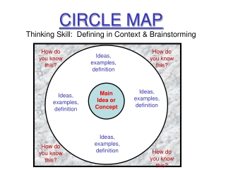 CIRCLE MAP Thinking Skill:  Defining in Context  Brainstorming