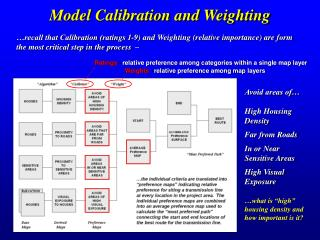 Model Calibration and Weighting
